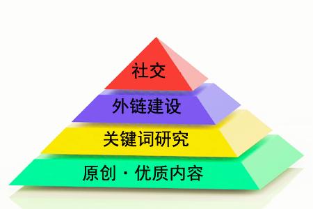 """什么是""""金字塔原理""""对SEO有用吗?"""